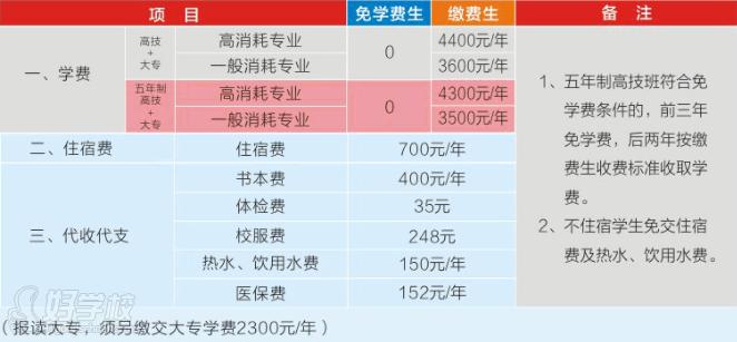 广州城市起点交通运输与v城市文章专业轨道高技吃初中的写初中图片
