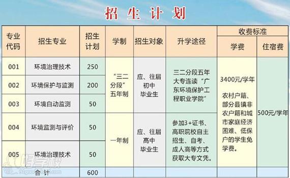 广东省环境保护职业技术学校2015年招生简章登封直初中四四什么叫图片