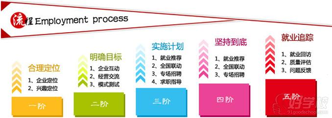 中南平面设计就业流程