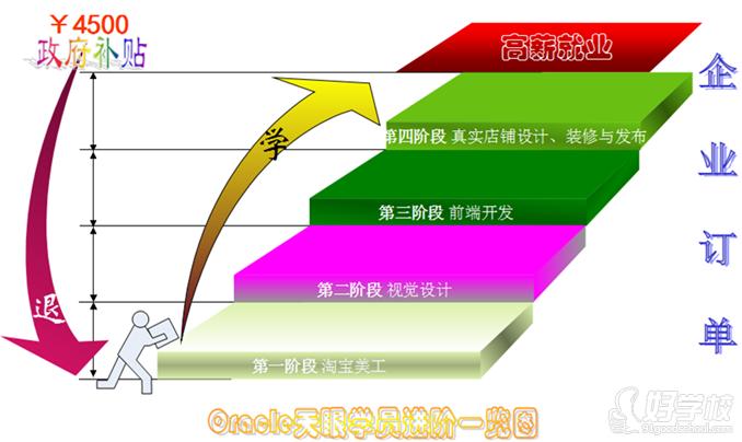 杭州電子商務視覺設計師就業班