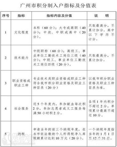 2015年广州积分入户要具备哪些条件?