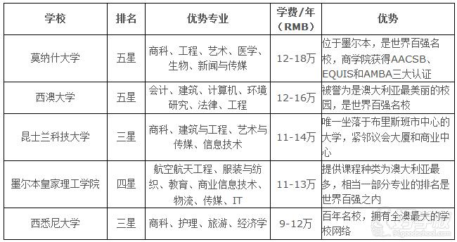 武汉留学预科班