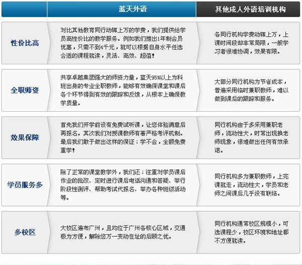 广州蓝天外语学校学校优势