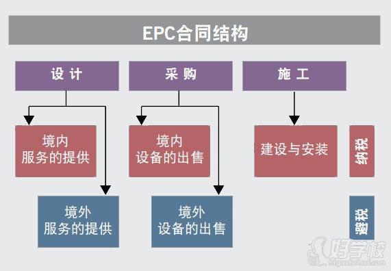 北京epc总承包项目管理实践培训课程