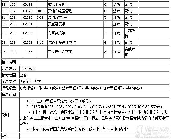 华南理工大学自考建筑工程课程