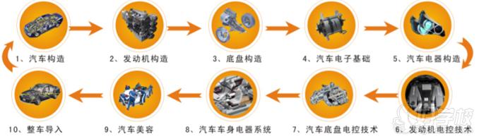 广州华亚职业培训学校-教学模式图片