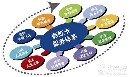 沈阳文都教育培训机构公司结构