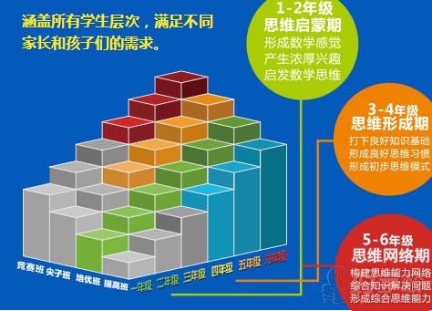 深圳思维阶梯数学提高培训班(四年级)