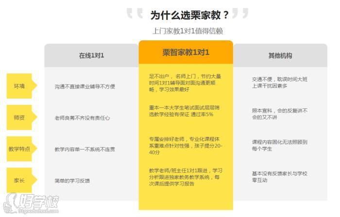 广州栗志中小学上门1对1辅导中心 为什么选栗志