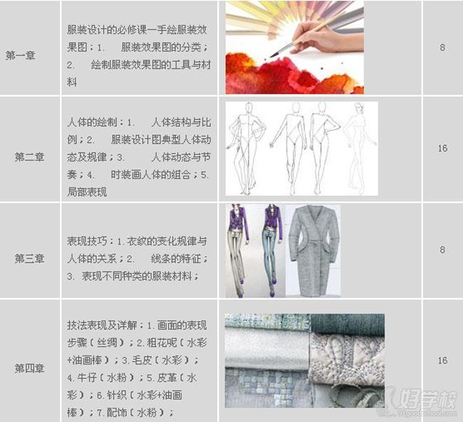 上海手绘服装效果图培训