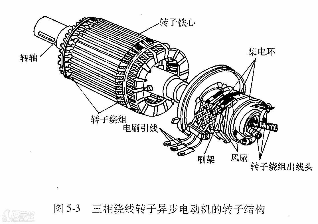 转子主要由转子铁心、转子绕组和转轴三部分组成。转子的作用是产生感应电动势和感应电流,形成电磁转矩,实现机电能量的转换,从而带动负载机械转动。 转子铁心和定于铁心、气隙一起构成电动机的磁路部分。转子铁心也用硅钢片叠压而成,压装在转轴上。气隙是电动机磁路的一部分,它是决定电动机运行质量的一个重要因素。气隙过大将会使励磁电流增大,功率团数降低,电动机的性能变坏;气隙过小,则会使运行时转子铁心和定子铁心发生碰撞。一般中小型三相异步电动机的气隙为002~1.0mm,大型三相异步电动机的气隙为1.0-1.5mm。 因