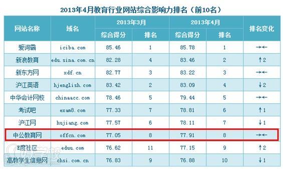 中国教育行业网站综合影响力排名(前十)