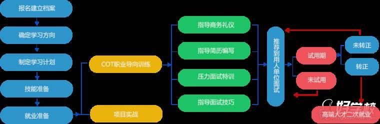 方向流程 ppt素材