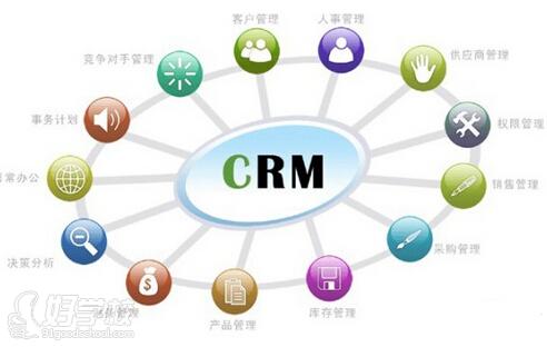 客户关系管理系统结构图