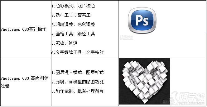 Photoshop简介 Adobe Photoshop,简称PS,是由Adobe Systems开发和发行的图像处理软件。 Photoshop主要处理以像素所构成的数字图像。使用其众多的编修与绘图工具,可以有效地进行图片编辑工作。ps有很多功能,在图像、图形、文字、视频、出版等各方面都有涉及。 2003年,Adobe Photoshop 8被更名为Adobe Photoshop CS。2013年7月,Adobe公司推出了最新版本的Photoshop CC,自此,Photoshop CS6作为Adobe
