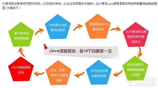 【Java前景】 Java语言自1995年推出后,全世界的目光都被其所吸引。跨平台,分布式,可移植,结构中立优点让Java语言广受欢迎。Java语言世界排行稳居 前三,是最强编程语言之一。 【课程优势】  北大青鸟软件工程专业以逆向思维方式设置课程,从企业实际需求出发,以就业为导向,并增加软件技术前沿 课程,让学生学会更多的市场前沿技术。 更优质的含金认证  北大青鸟Java课程的毕业学员可以获得国家人力资源和社会保障局/国家工信部颁发的软件开发工程师证书,更 可申请北京大学等合作院校学历。 更真实的