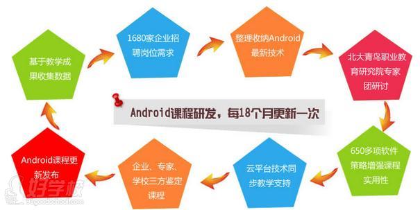android软件开发课程研发流程