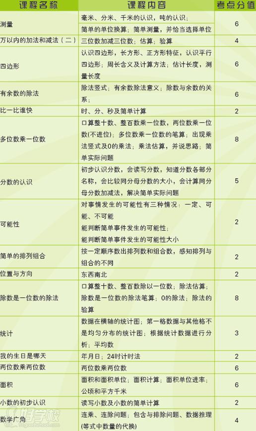 北京小学三年级数学辅导班(巩固基础知识)
