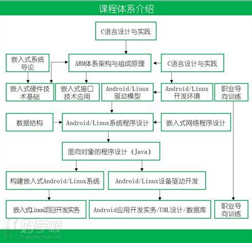 深圳嵌入式linux系统与应用开发就业班