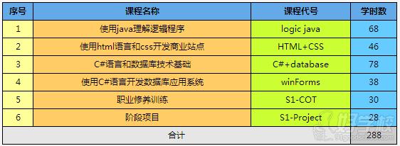 北京ACCP软件开发培训班-北京中关永信信息