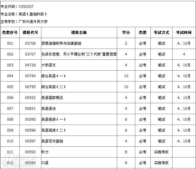 广东外语外贸大学自考《英语》专科广州班-达