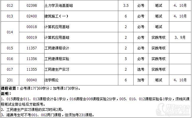 华南理工大学自考《房屋建筑工程》专科报考服
