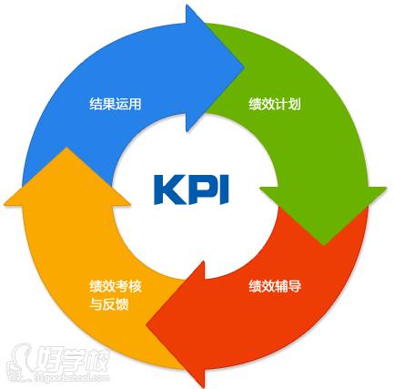 上海目标导向的项目绩效管理应用课程