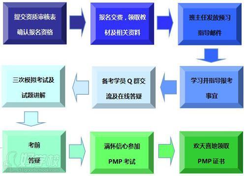 pmp项目管理师培训流程